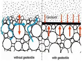 Penggunaan Geotextile Pada Perkerasan Lentur (Flexible Pavement)