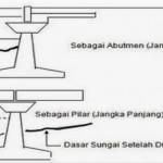 Bentuk Pilar Lain