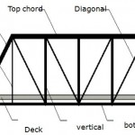 COMPONENT PARTS OF A typical TRUSS BRIDGE – elevation view