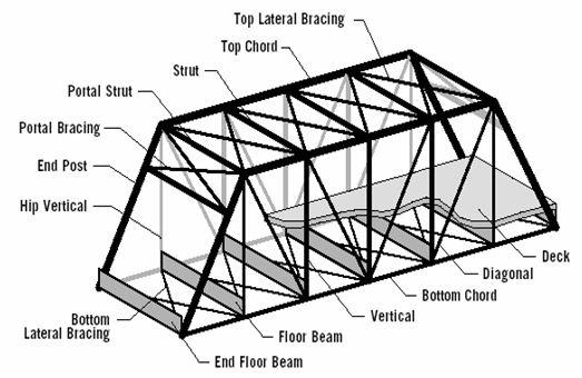 bridges wd stem rh sites google com pratt truss bridge diagram pratt truss bridge diagram