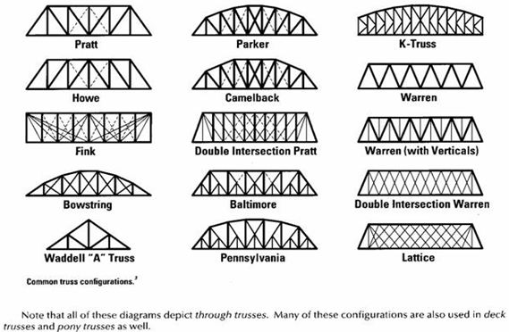 The Role Of Short Members In Baltimore Truss Bridges