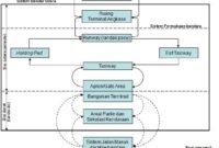 Perencanaan Sistem Pelabuhan Udara 1