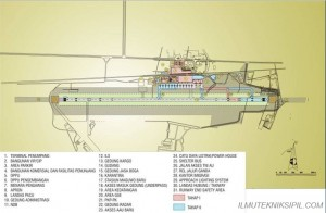Perencanaan Sistem Pelabuhan Udara 10