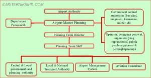 Perencanaan Sistem Pelabuhan Udara 2