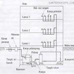 Macam-macam sistem penyediaan air bersih