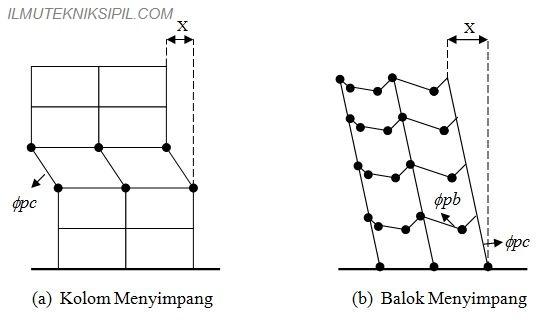 Struktur Beton di Daerah Rawan Gempa