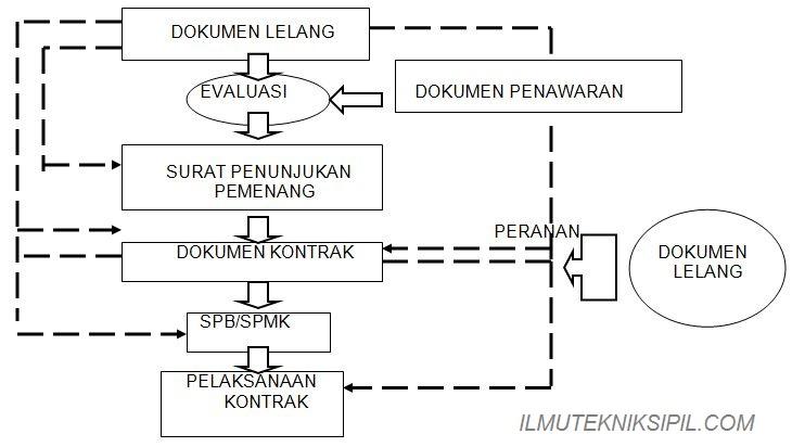rangka pelelangan antara penyedia barang jasa dan pengguna barang