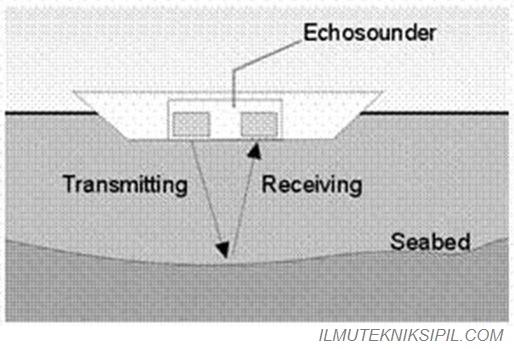 Pemetaan Dasar Laut