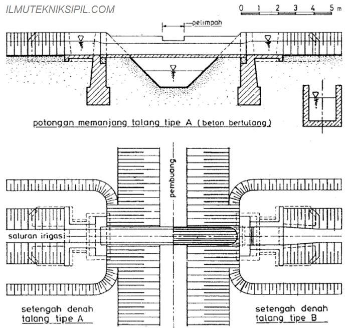 Perencanaan Bangunan Pelengkap ilmutekniksipil com