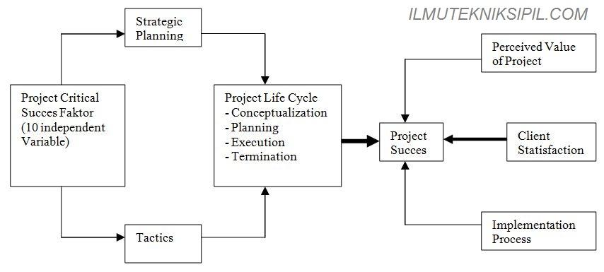 definisi proyek 1