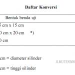 Tabel Angka Perbandingan Kuat Tekan
