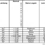 Nama, Lambang, dan Potensial Logam