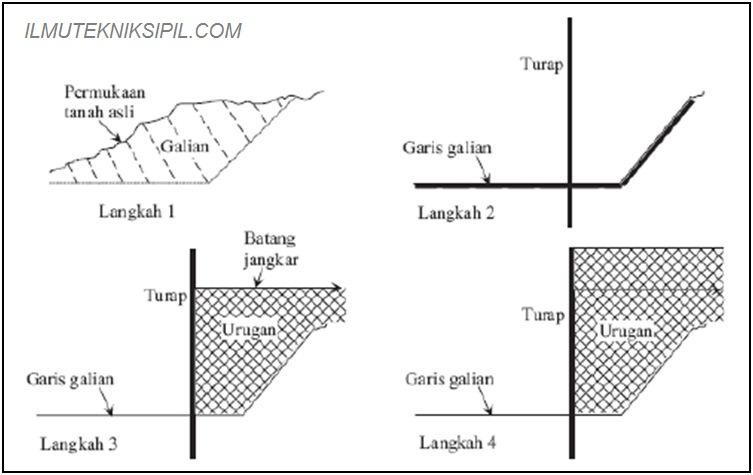 Dinding Turap Kantilever