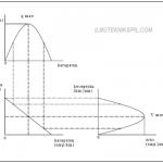 Pola hubungan kecepatan, kerapatan, dan arus