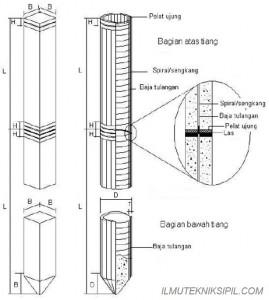Penyambungan Tiang Pancang Beton Bundar dan 3