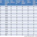 Nilai kuat acuan (Mpa) berdasarkan atas pemilahan secara mekanis pada kadar air 15%