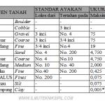 Tabel gradasi butiran