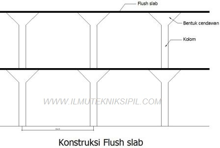 Konstruksi Flush Slab