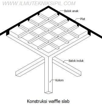 Konstruksi Waffle Slab