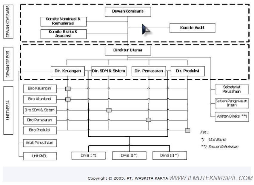 Struktur Organisasi PT Waskita Karya