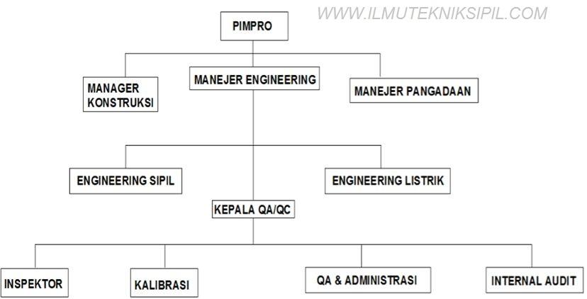 Organisasi QA / QC