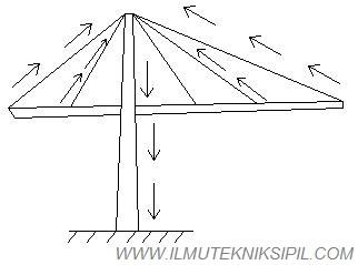 Pembebanan Pada Tipe Masted Structure
