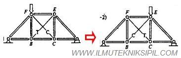 Rangka Batang Sistem Kabel