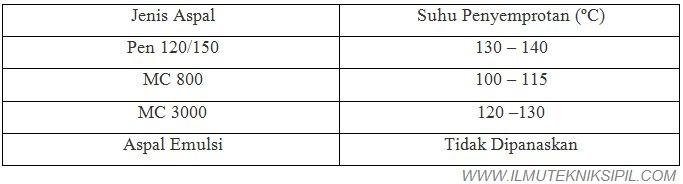 Tabel Suhu Penyemprotan