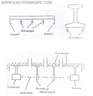 Gambar 2. Teknik Pengukuran