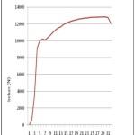 Grafik Pertambahan Panjang dan Pertambahan Beban
