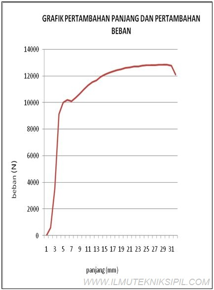 Index of wp contentuploads201305 grafik pertambahan panjang dan pertambahan bebang ccuart Gallery