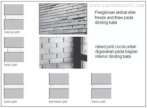 Jenis Sambungan Pada Dinding Bata