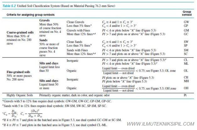 Sistem Klasifikasi Tanah AASHTO dan USCS 2