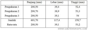 Tabel Hasil Pengukuran Kayu