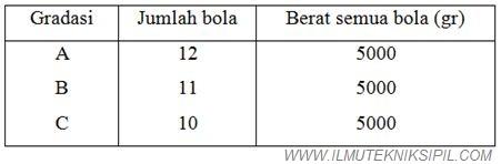 Tabel 2. Jumlah dan Berat Bola Baja