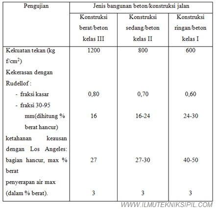 Tabel 25-2 PUBI