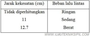 Tabel Jarak Kekesatan Untuk Pengujian Kekesatan