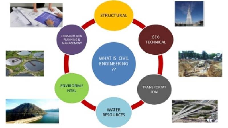 Cabang Ilmu Teknik Sipil